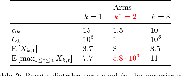 Figure 3 for Max K-armed bandit: On the ExtremeHunter algorithm and beyond