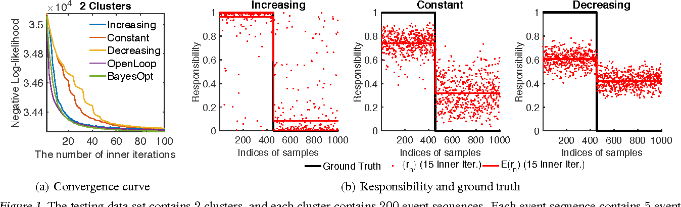 Figure 1 for A Dirichlet Mixture Model of Hawkes Processes for Event Sequence Clustering