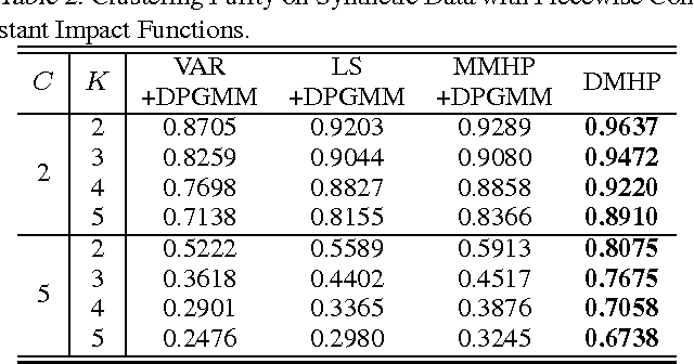 Figure 4 for A Dirichlet Mixture Model of Hawkes Processes for Event Sequence Clustering