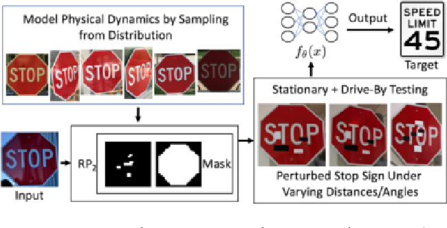 Figure 3 for Robust Physical-World Attacks on Deep Learning Models