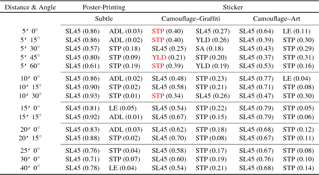 Figure 4 for Robust Physical-World Attacks on Deep Learning Models