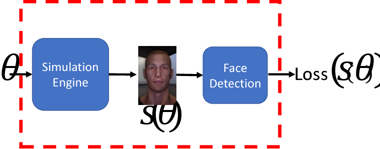 Figure 2 for Identifying Bias in AI using Simulation