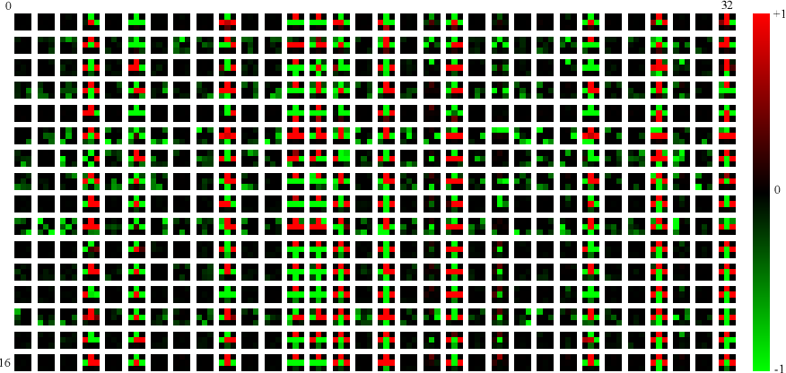 Figure 1 for Video Modeling with Correlation Networks