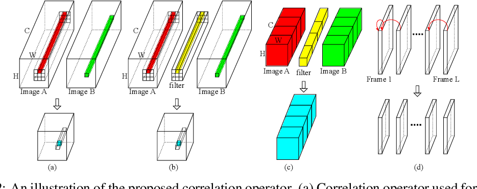 Figure 3 for Video Modeling with Correlation Networks
