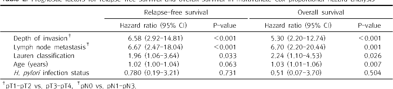 Table 2. Prognostic factors for relapse-free survival and overall survival in multivariate Cox proportional hazard analysis