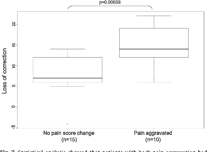 Fig. 7. Statistical analysis showed that patients with back pain aggravation had statistically significant correction loss.