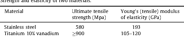 Table 5 Strength and elasticity of two materials.