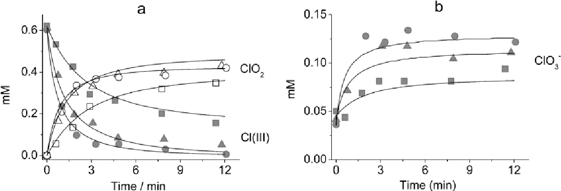 Figure 7 From Reactions Of Chlorine Iii And Their Kinetics In