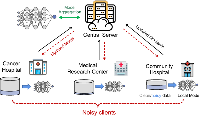 Figure 1 for Federated Noisy Client Learning