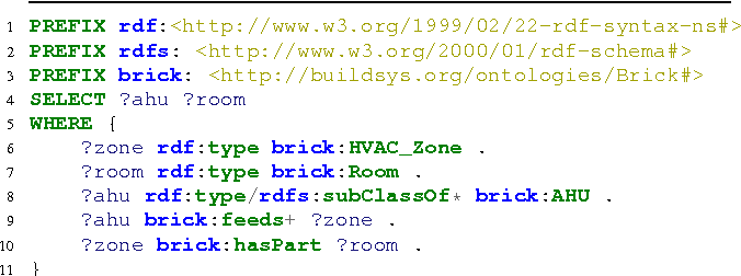 Brick: Towards a Unified Metadata Schema For Buildings - Semantic ...
