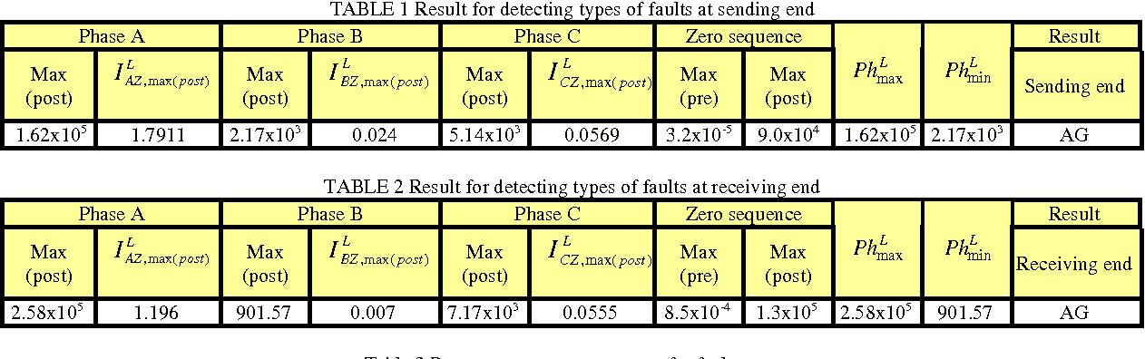 Identification of Fault Types for Underground Cable using Discrete ...