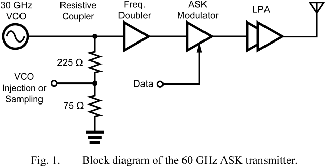 figure 1 from 60 ghz low power 1 5 gb s ask transmitter in 90 nm rh semanticscholar org Plane Antenna Radiation Yagi Directional Antenna