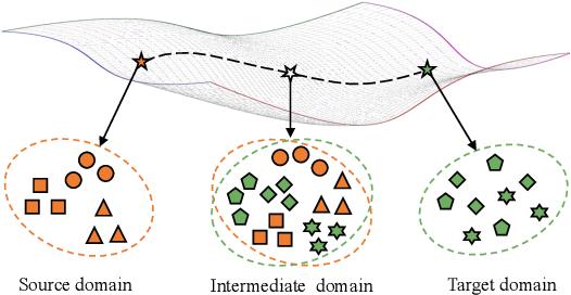 Figure 1 for IDM: An Intermediate Domain Module for Domain Adaptive Person Re-ID