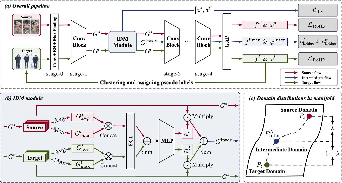 Figure 3 for IDM: An Intermediate Domain Module for Domain Adaptive Person Re-ID