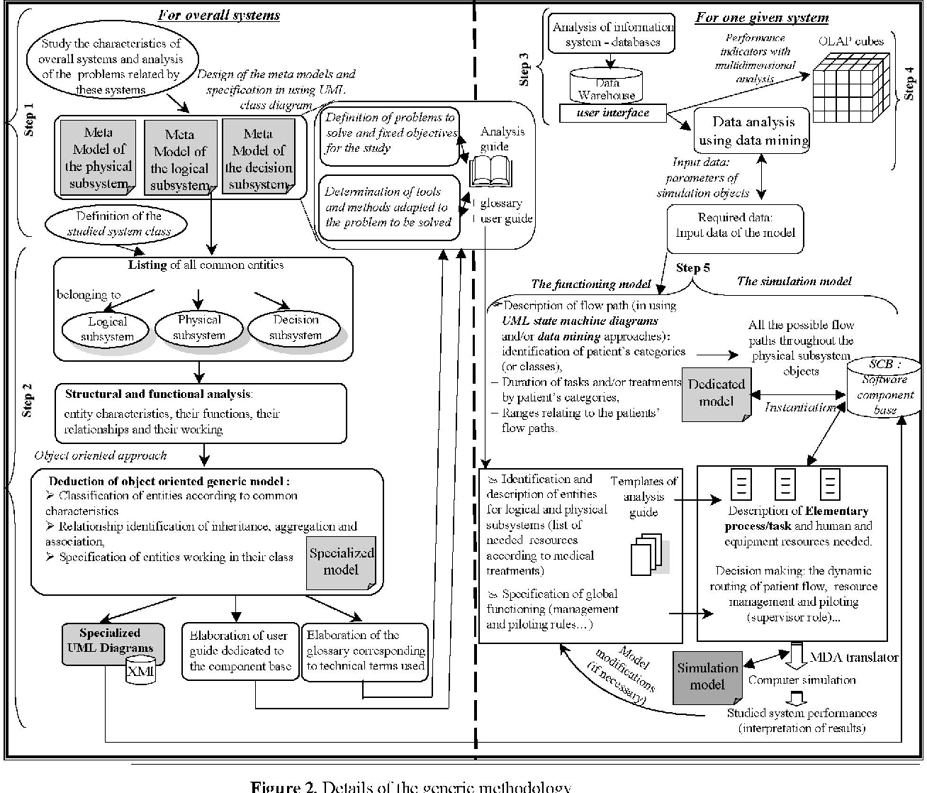 Dialysis design guide array a modeling methodology dedicated to simulation and based on generic rh semanticscholar org fandeluxe Choice Image