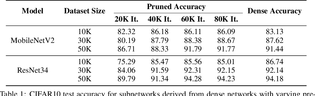 Figure 2 for Provably Efficient Lottery Ticket Discovery