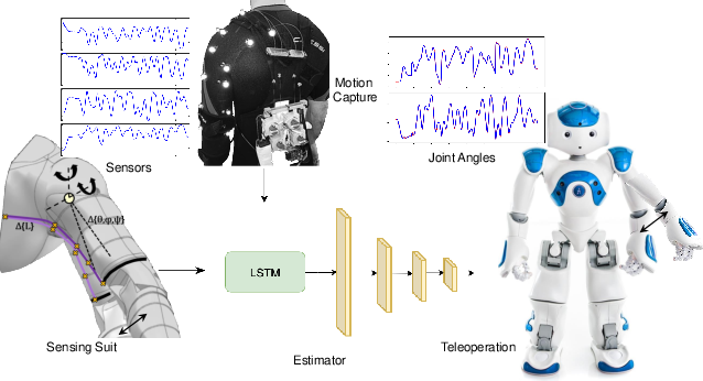 Figure 1 for Nonlinearity Compensation in a Multi-DoF Shoulder Sensing Exosuit for Real-Time Teleoperation