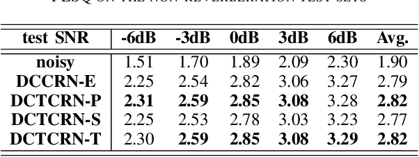 Figure 3 for Real-time Monaural Speech Enhancement With Short-time Discrete Cosine Transform