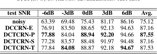 Figure 4 for Real-time Monaural Speech Enhancement With Short-time Discrete Cosine Transform