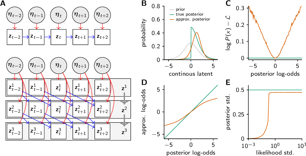 Figure 1 for Discrete flow posteriors for variational inference in discrete dynamical systems