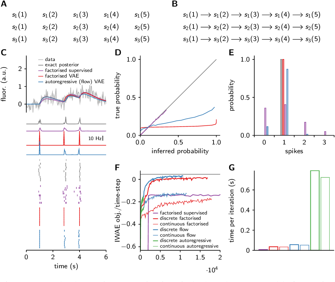 Figure 2 for Discrete flow posteriors for variational inference in discrete dynamical systems