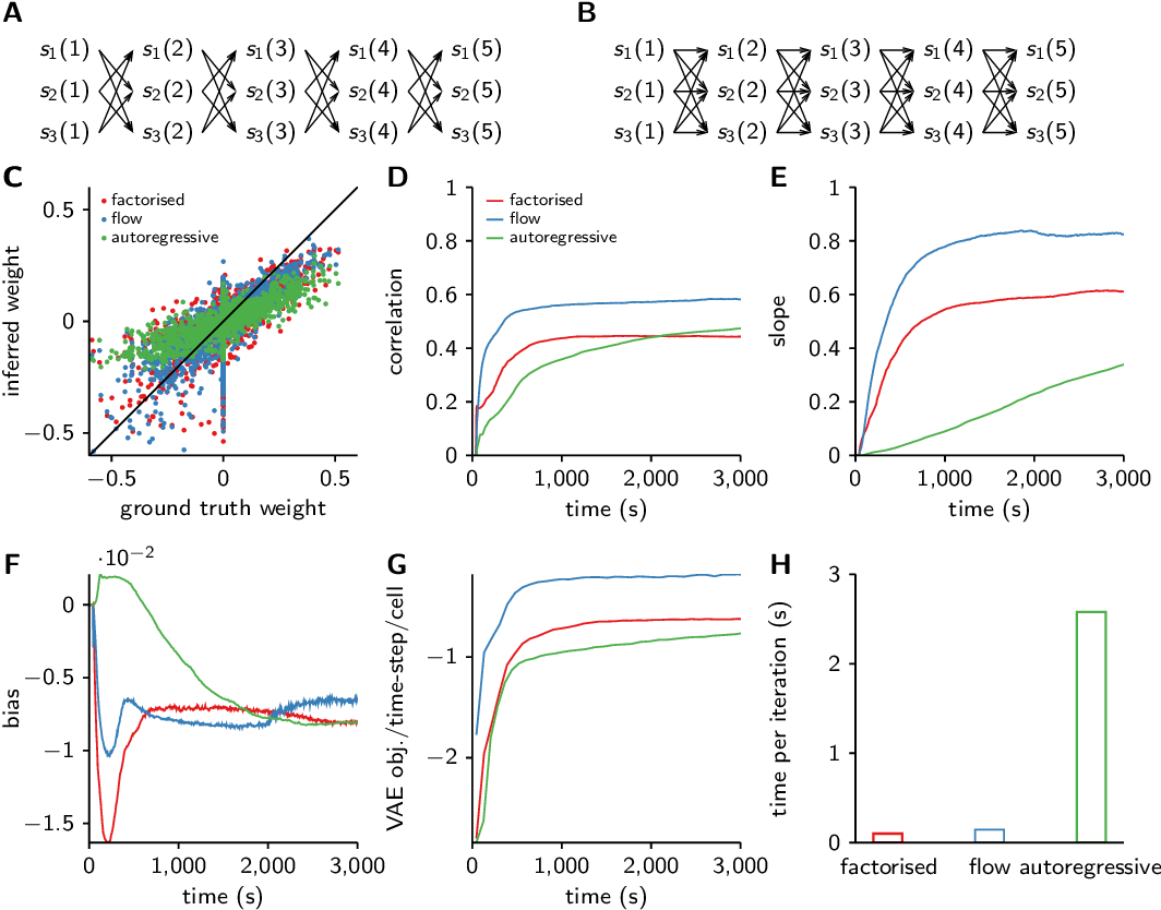 Figure 3 for Discrete flow posteriors for variational inference in discrete dynamical systems