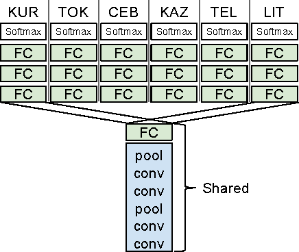 Figure 2 for Very Deep Multilingual Convolutional Neural Networks for LVCSR