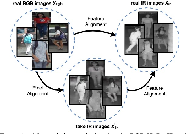 Figure 1 for RGB-Infrared Cross-Modality Person Re-Identification via Joint Pixel and Feature Alignment