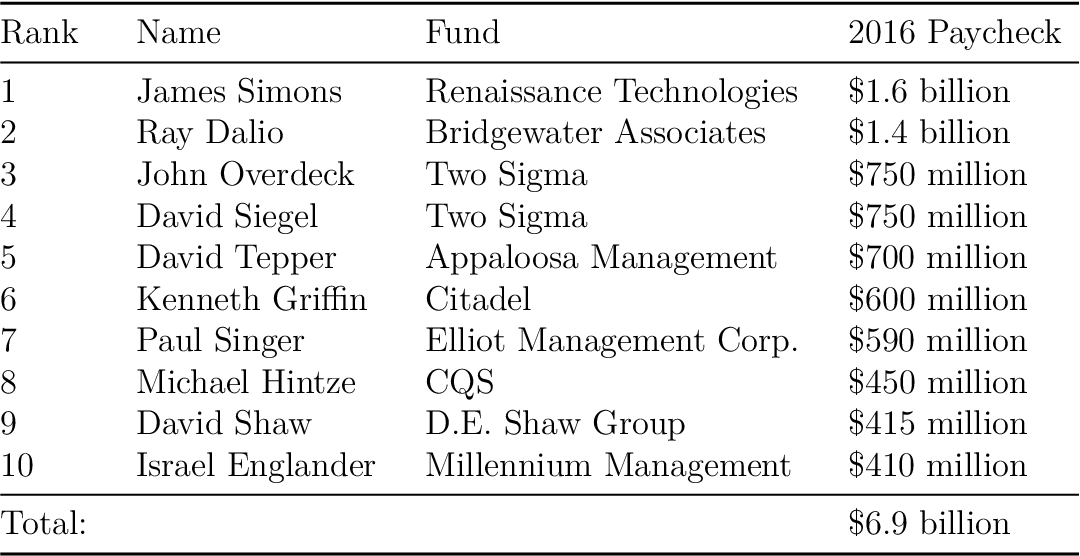 PDF] Three Essays on Financial Economics - Semantic Scholar