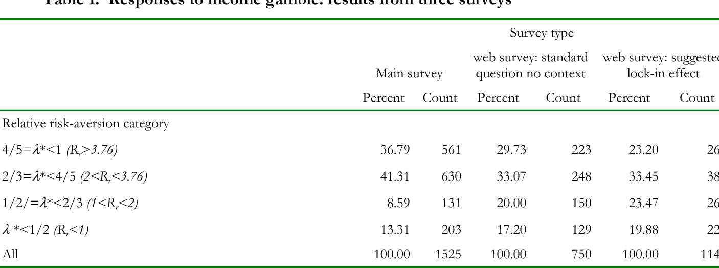 Table 1. Responses to income gamble: results from three surveysa