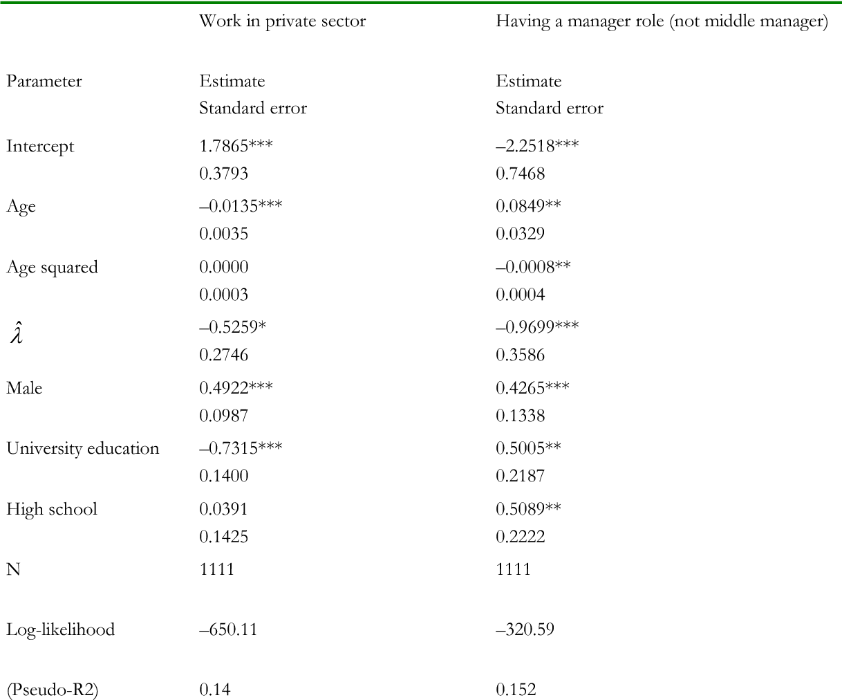 Table 8. Risk preferences and the probability of work in the private sector or having a management role