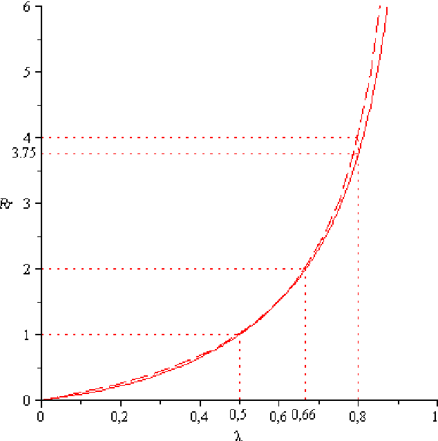 Figure 1. The mapping from λ to Rr (solid line) and to λλ−1 (dashed line).