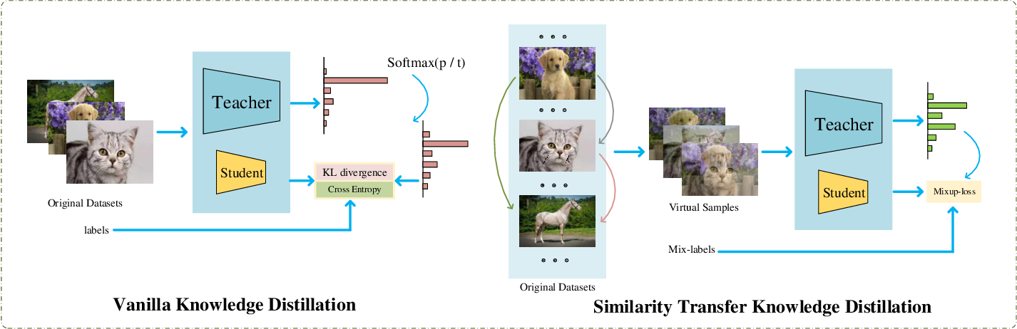 Figure 1 for Similarity Transfer for Knowledge Distillation