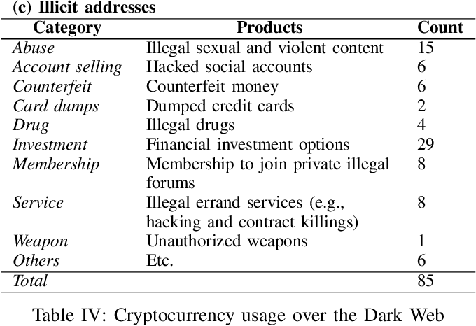 PDF] Cybercriminal Minds: An investigative study of cryptocurrency