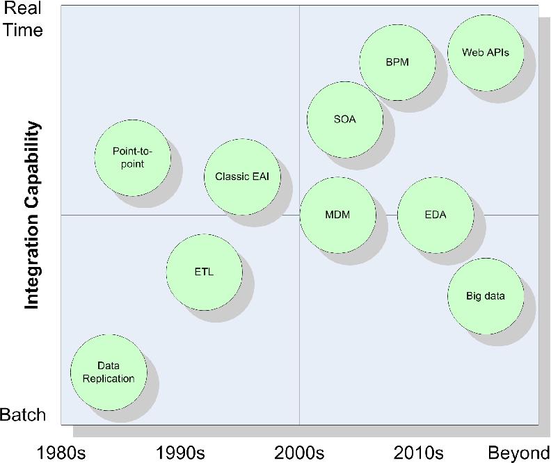 PDF] Enterprise Integration: Challenges and Solution Architecture