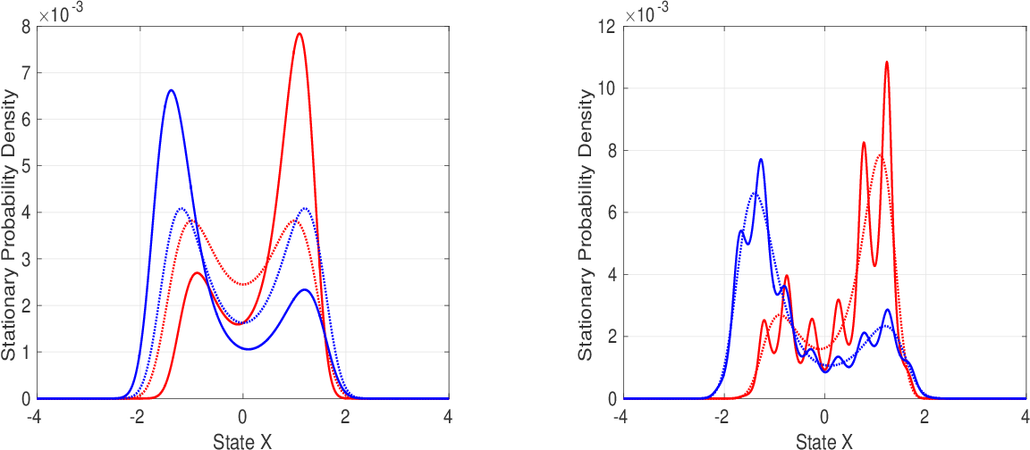Figure 3 for A Classification Framework for Partially Observed Dynamical Systems