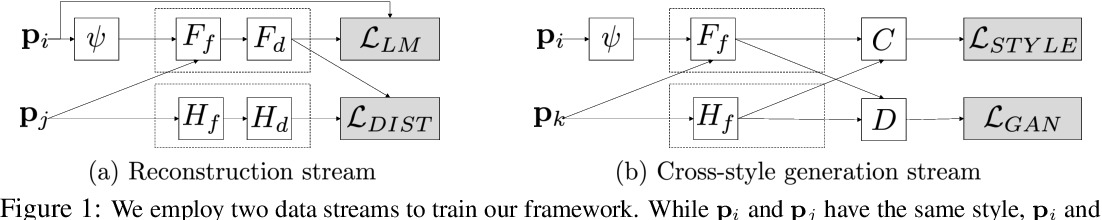 Figure 2 for Style Example-Guided Text Generation using Generative Adversarial Transformers