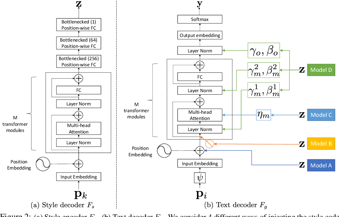 Figure 3 for Style Example-Guided Text Generation using Generative Adversarial Transformers