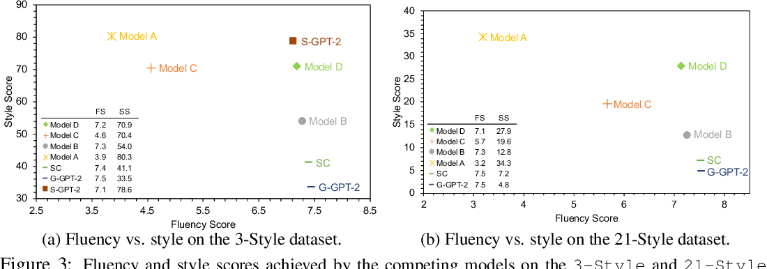 Figure 4 for Style Example-Guided Text Generation using Generative Adversarial Transformers