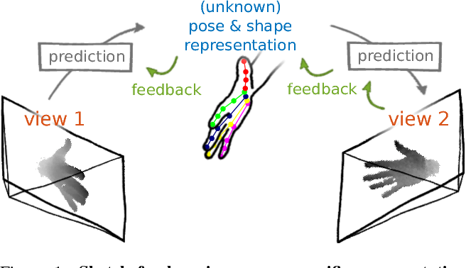 Figure 1 for Learning Pose Specific Representations by Predicting Different Views