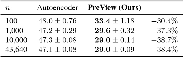Figure 2 for Learning Pose Specific Representations by Predicting Different Views