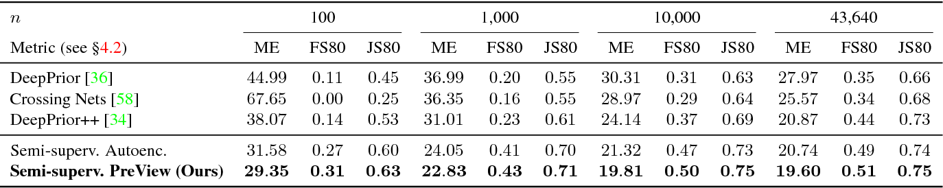 Figure 4 for Learning Pose Specific Representations by Predicting Different Views