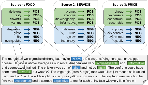 Figure 1 for Denoising Multi-Source Weak Supervision for Neural Text Classification