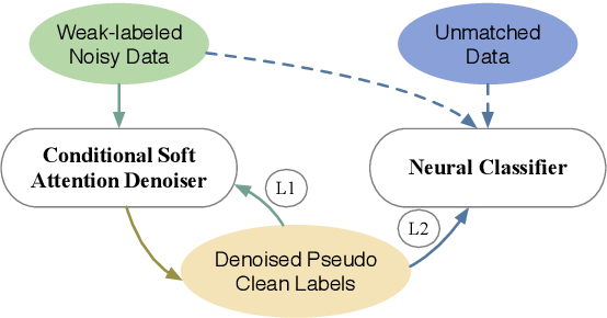 Figure 3 for Denoising Multi-Source Weak Supervision for Neural Text Classification