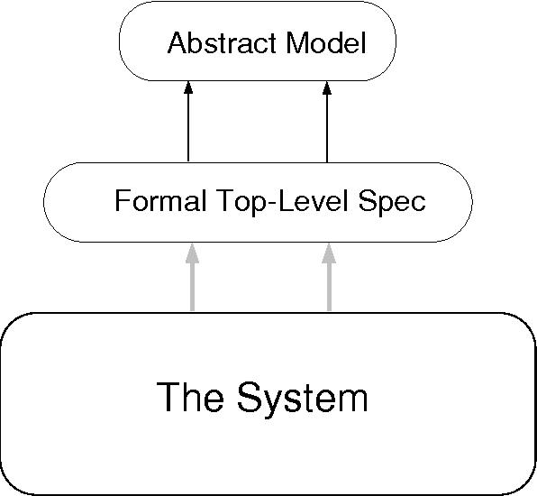 A hookup theorem for multilevel security
