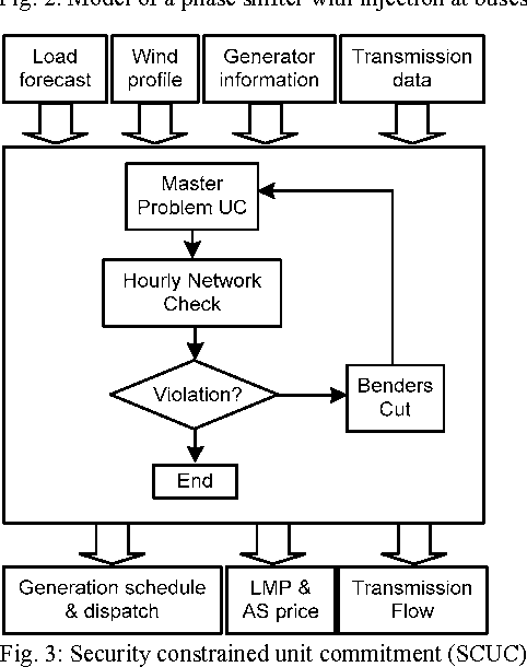 Fig. 3: Security constrained unit commitment (SCUC)