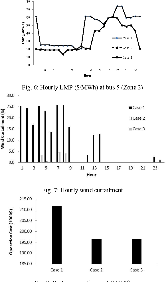 Fig. 6: Hourly LMP ($/MWh) at bus 5 (Zone 2)