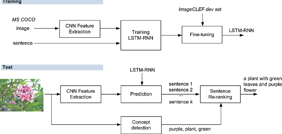 Figure 3 for Improving Image Captioning by Concept-based Sentence Reranking