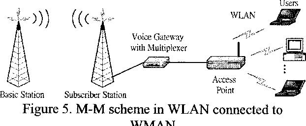 Figure 4 from Voice over wireless LAN via IIEE 802 16
