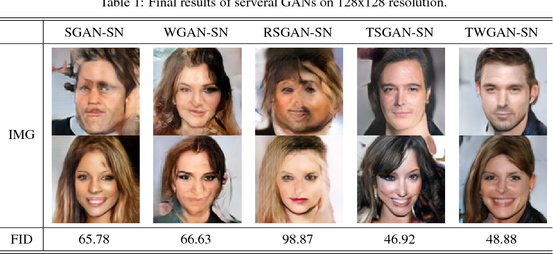 Figure 1 for Training Generative Adversarial Networks Via Turing Test